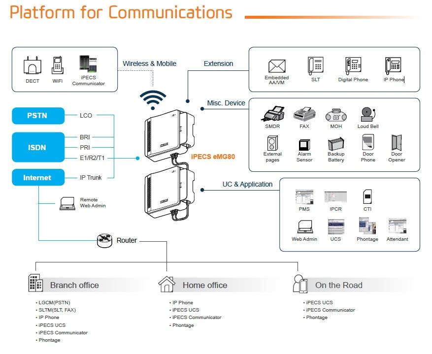 Platform for Communications eMG80